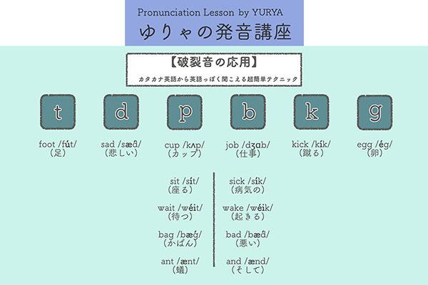ゆりゃの発音講座